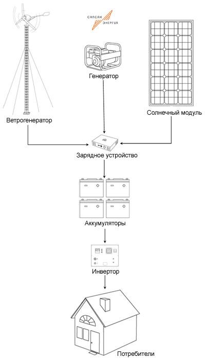 http://www.sev.ru/media/scheme_gibrid_b42dd.jpg